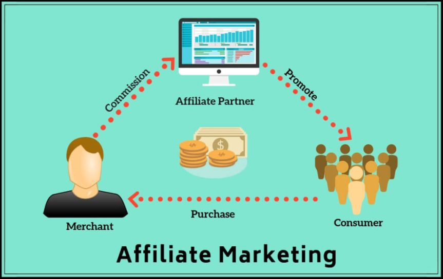 Find The Best Partners for Business,Social Network and Affiliate Marketing